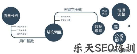 【两学一做实施方案】附子SEO:网站信任度提升的四个阶段,领略SEO排名提升策略!