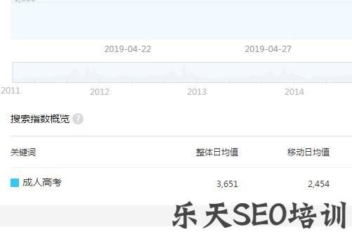 【九成seo】提升网站关键词排名可以这么做