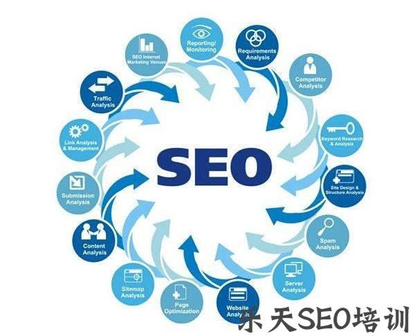 【seo联盟网】百合seo培训:搜索引擎友好的体现在哪些方面?