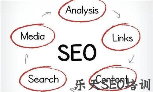 【深圳网站优化】大连那个省:网站优化的软文怎么发?软文营销好吗?