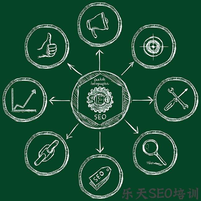 【seo177】荆州SEO:网站SEO优化的关键部分是什么?