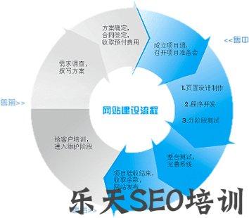 南平SEO培训:针对网站关键词不稳定现象,应采取外链+内容+竞争对手三合一方法