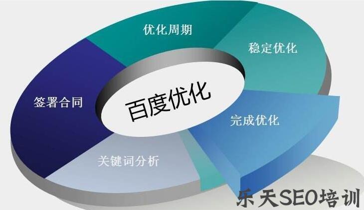 【seo书架】双鸭山SEO培训:百度收录了内页,首页呢?