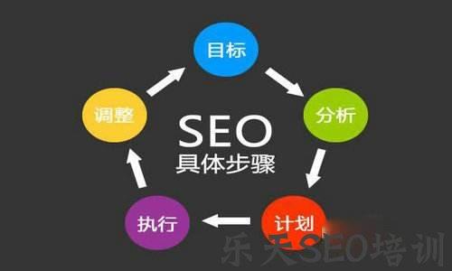【web2.0】潞城SEO:加盟类网站如何进行SEO优化从而进行用户转化?