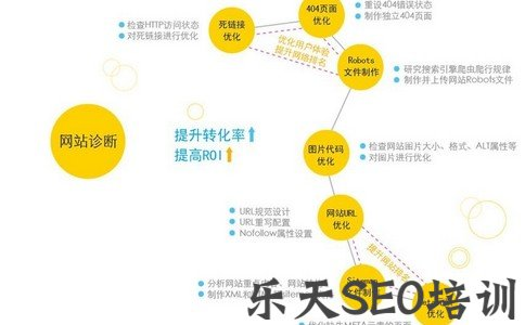 【叶剑辉】「满座网」怎么选择SEO优化服务公司?要花多少钱