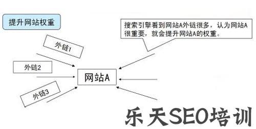 【关键词分析】浑源网:网站SEO外链的的释放先后取决于什么?