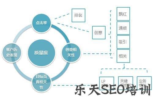 【英文优化】[西安seo培训]网站内容如何优化?