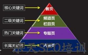 【苹果seo】[移动端网站优化方案]移动端网站优化最新方案